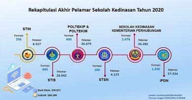 Pelamar Pendidikan Kedinasan 2020 di Portal SSCASN BKN Capai 160.189 Orang