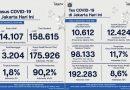 488 Kasus Covid-19 di Jakarta Akumulasi Data dari RS Swasta